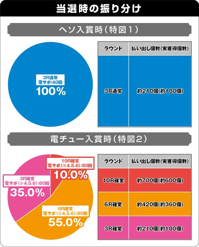 ぱちんこ ウルトラ6兄弟 Light Versionの振り分け表