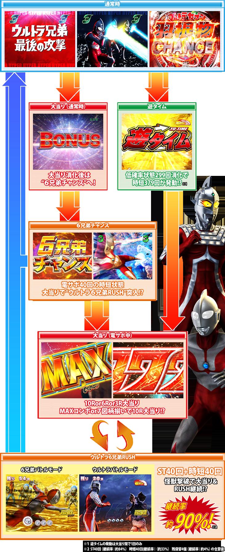 ぱちんこ ウルトラ6兄弟 Light Versionのゲームフロー