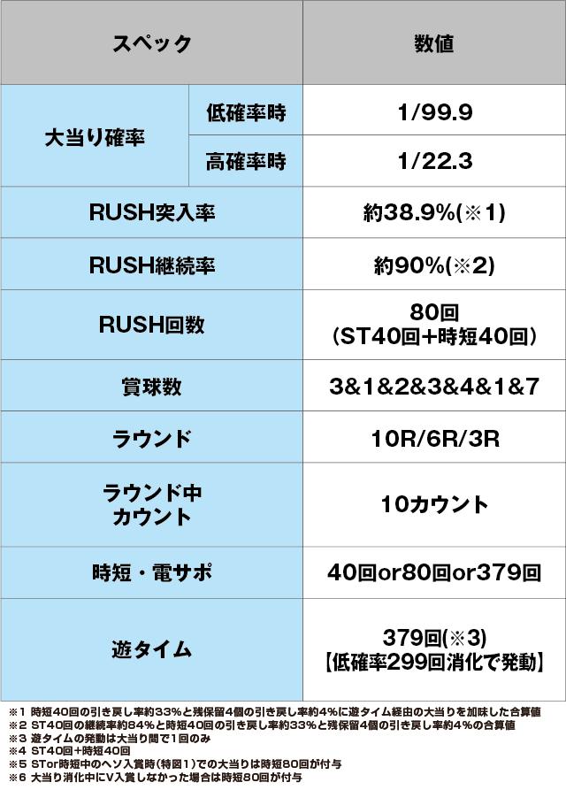 ぱちんこ ウルトラ6兄弟 Light Versionのスペック表