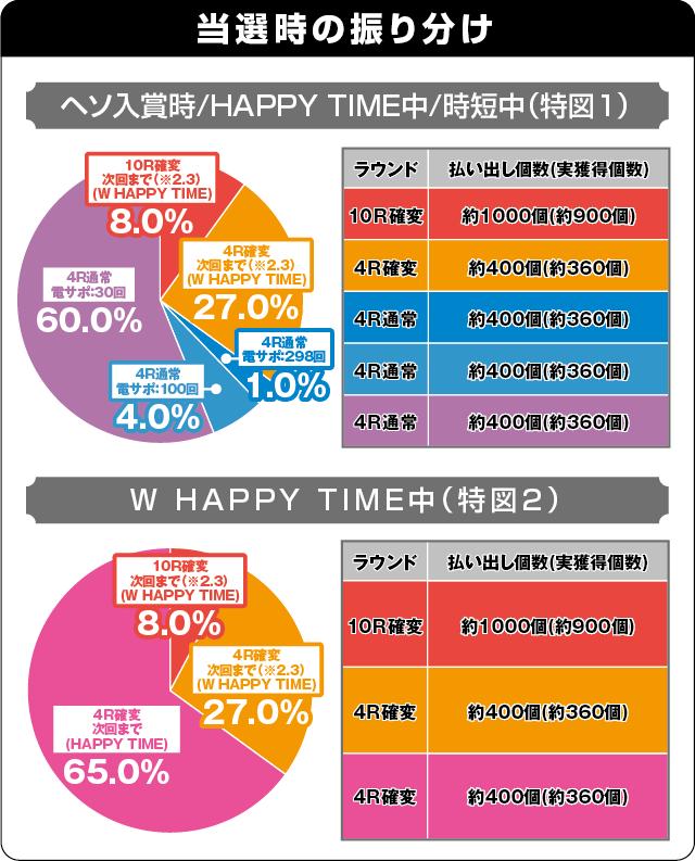 ぱちんこ 冬のソナタ SWEET W HAPPY Versionの振り分け表