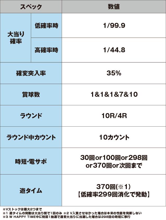 ぱちんこ 冬のソナタ SWEET W HAPPY Versionのスペック表