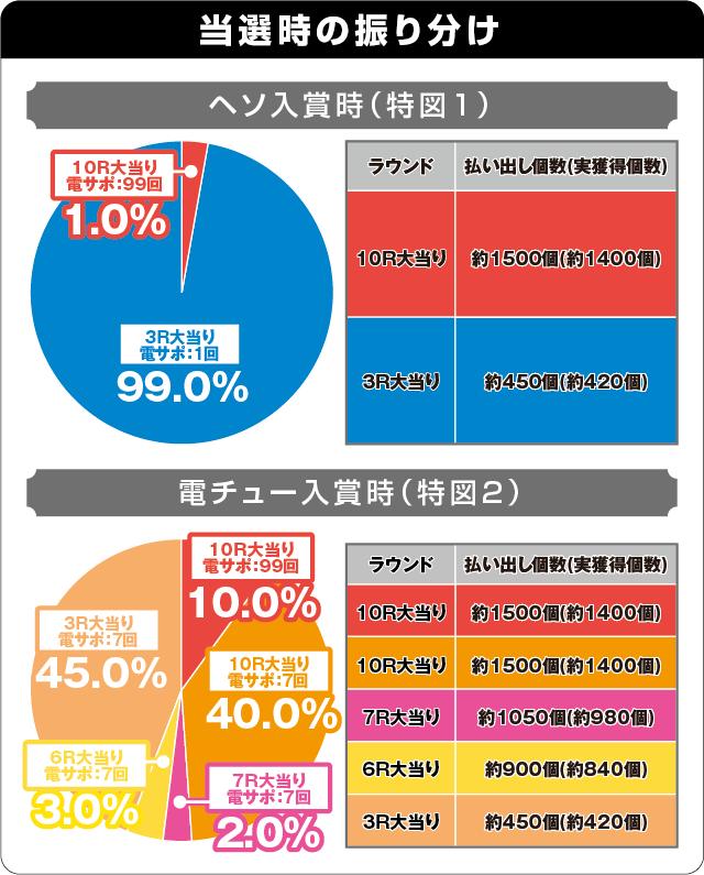 Pフィーバー戦姫絶唱シンフォギア2 1/230ver.の振り分け表