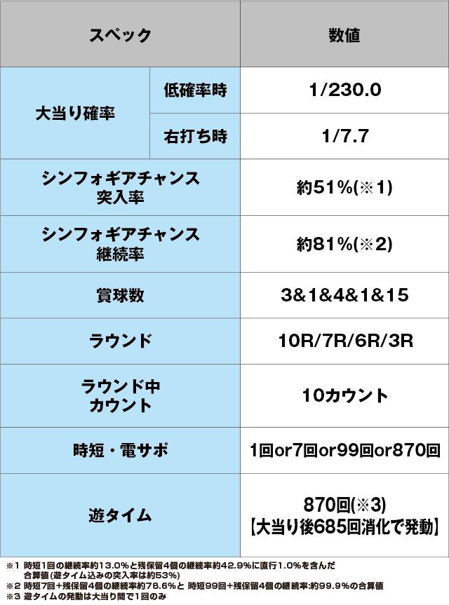 Pフィーバー戦姫絶唱シンフォギア2 1/230ver.のスペック表