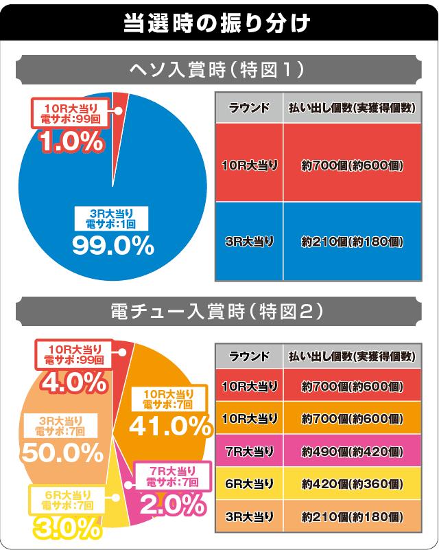 Pフィーバー戦姫絶唱シンフォギア2 1/77ver.の振り分け表