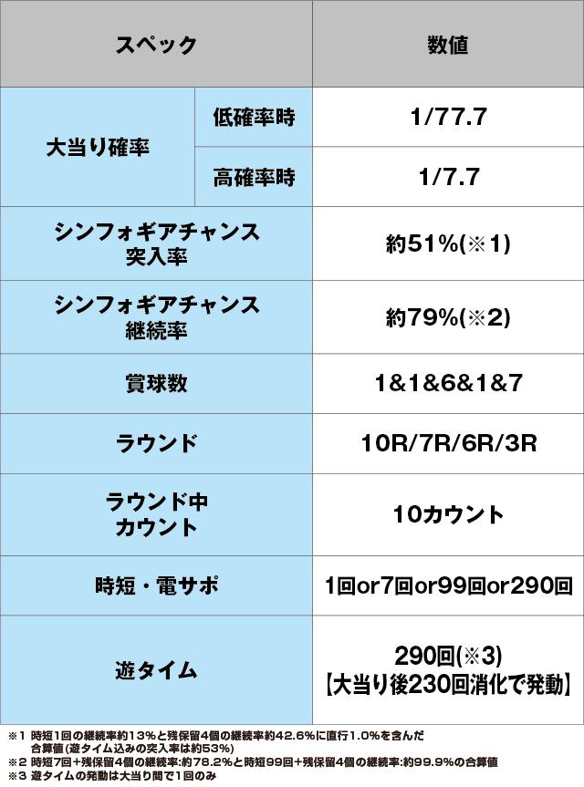 Pフィーバー戦姫絶唱シンフォギア2 1/77ver.のスペック表
