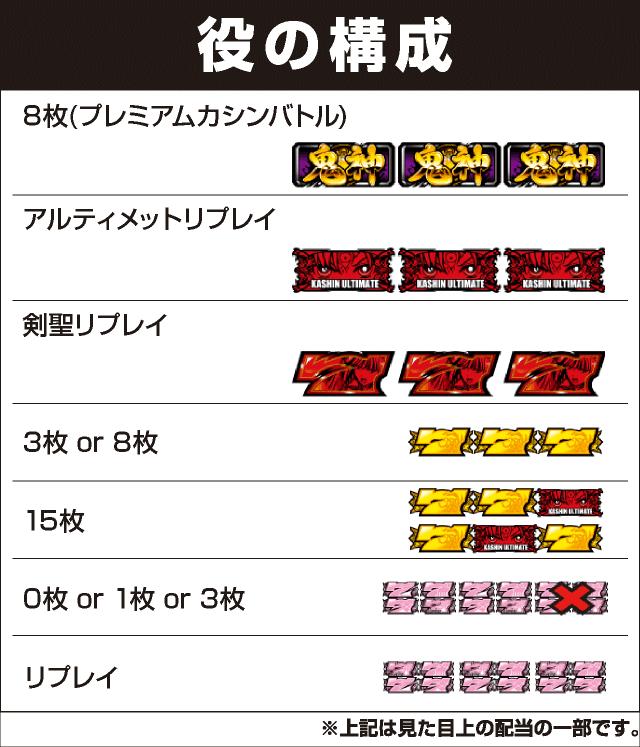 パチスロ戦国乙女 暁の関ヶ原-DARKNESS-の役構成